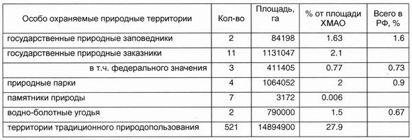 Таблица 1. Категории особо охраняемых природных территорий ХМАО-Югры