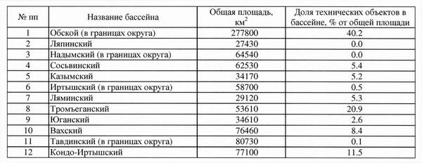 Таблица 1. Доля технических объектов в структуре водосборных бассейнов