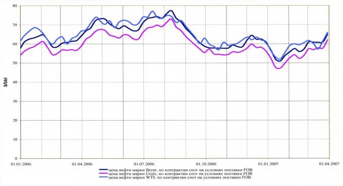 Рис.1. Цена нефти на мировом рынке (по данным Управления энергетической информации США) в 2006 г. — первом квартале 2007 г.