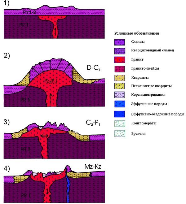 Рис. 1. Принципиальная схема формирования структур доюрских образований Каменной площади