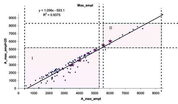 Рис. 4. График максимальных амплитуд доюрских образований в интервале А-А+25 мс
