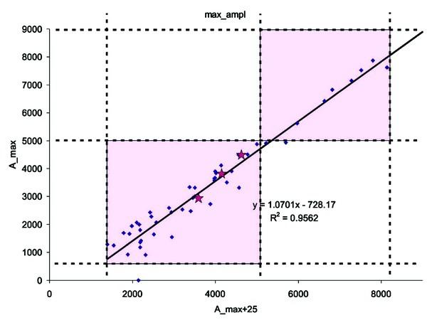 Рис. 5. График выделения перспективных областей для продуктивных доюрских образований