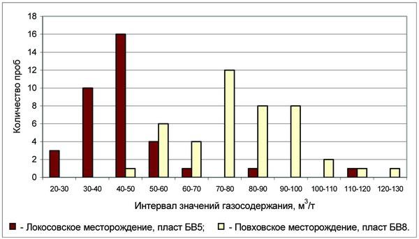 Рис. 4. Гистограмма распределения значений газосодержания нефти Повховского (пласт БВ8) и Локосовского (пласт БВ5) месторождений