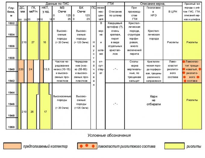 Рис. 4. Выделение трещинного коллектора в риолитах скв.100 по комплексу методов (ГИС, ГТИ) и керновых исследований