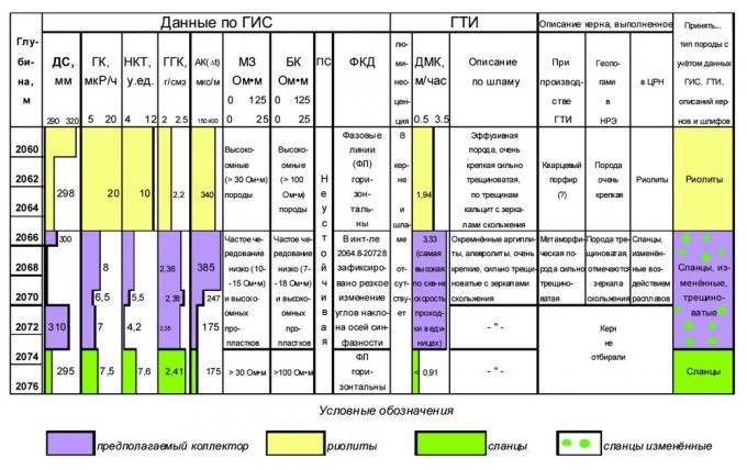 Рис. 5. Выделение трещинного коллектора в измененных сланцах скв.101 по комплексу методов (ГИС, ГТИ) и керновых исследований