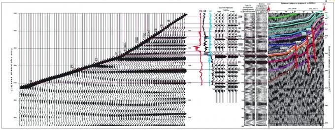 Рис. 11. Стратиграфическая привязка поля отраженных волн к геологическому разрезу по данным ВСП скв.101 Тыньярской площади