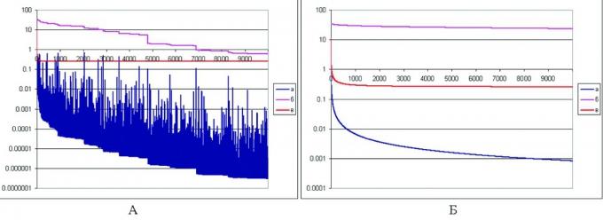 Рис. 1. Динамика основных показателей сходимости методов сопряженных градиентов (А) и скорейшего спуска (Б). Среднеквадратические: а — приращения за один шаг итерации, б — отклонения от точного решения, в — отклонения от значений в точках наблюдения