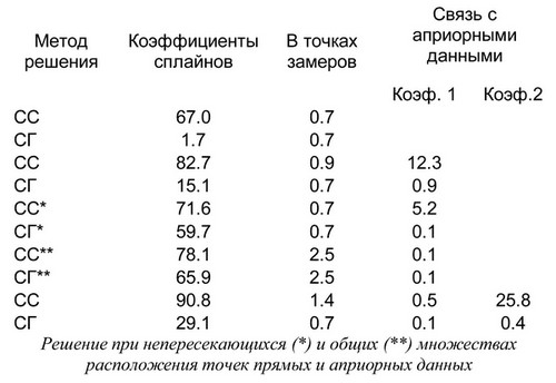 Таблица 1. Относительные погрешности приближенных решений (%)