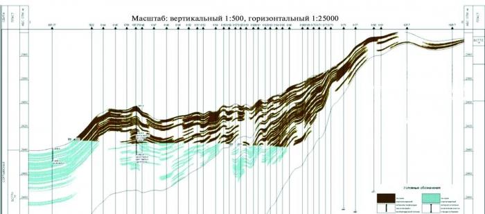 Рис. 3. Геологический разрез залежи горизонта БС102-3 Тевлинско-Русскинского месторождения