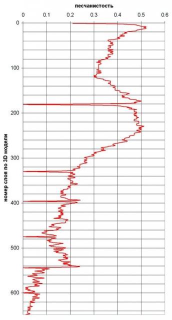 Рис. 5. Геолого-статистический разрез песчанистости горизонта БС102-3