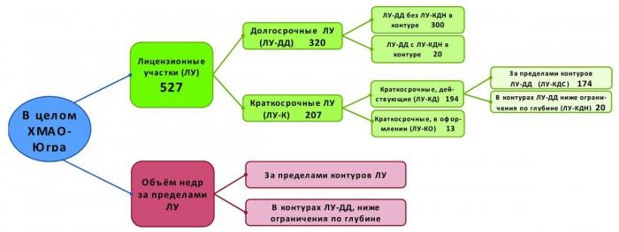 Рис. 1. Распределение объема перспективных отложений недр территории Югры по видам лицензий