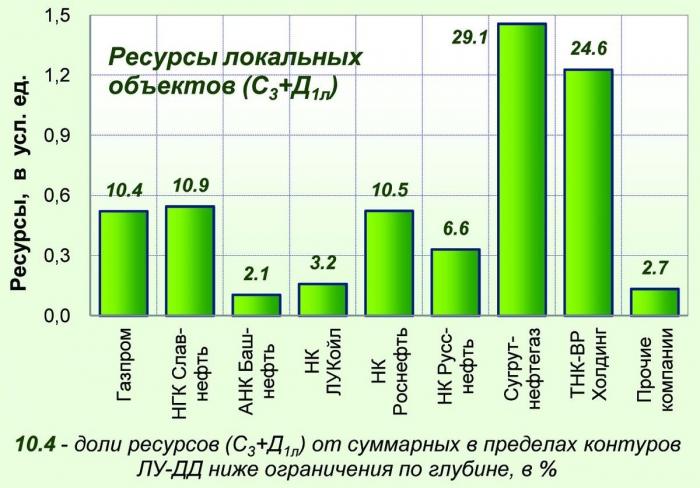 Рис. 10. Распределение геологических ресурсов нефти локальных объектов отложений ниже ограничения пользования недрами по глубине (в контурах участков «ЛУ-ДД») между компаниями-недропользователями