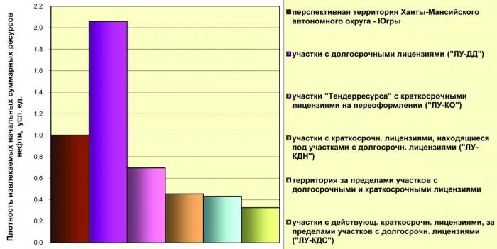 Рис. 2. Оценки плотностей начальных суммарных ресурсов нефти мезозойского осадочного чехла на территории Югры