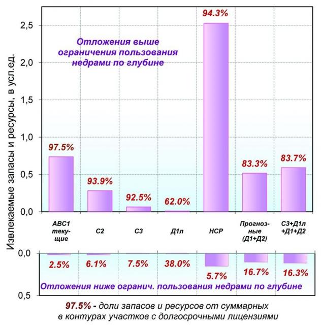 Рис. 8. Распределение извлекаемых запасов и ресурсов перспективных отложений (в сумме мезозойских и алеозойских) в пределах контуров участков «ЛУ-ДД» между отложениями выше и ниже ограничения пользования недрами по глубине