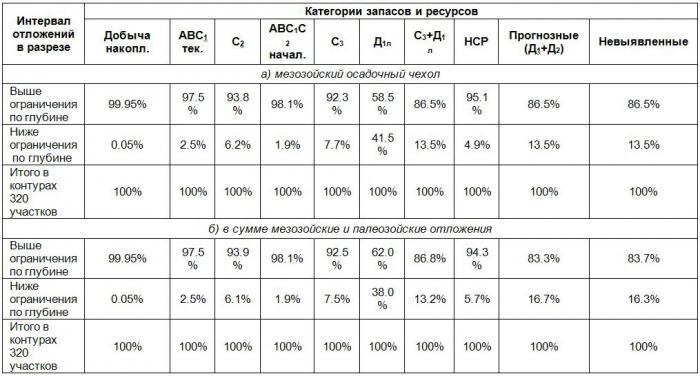 Таблица 2. Распределение извлекаемых запасов и ресурсов нефти в пределах контуров участков с долгосрочными лицензиями