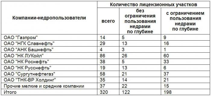 Таблица 3. Распределение общего количества участков с действующими долгосрочными лицензиями по компаниям-недропользователям на территории Югры