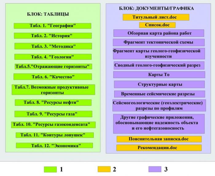 Рис. 1. Схема структуры электронного паспорта подготовленного объекта