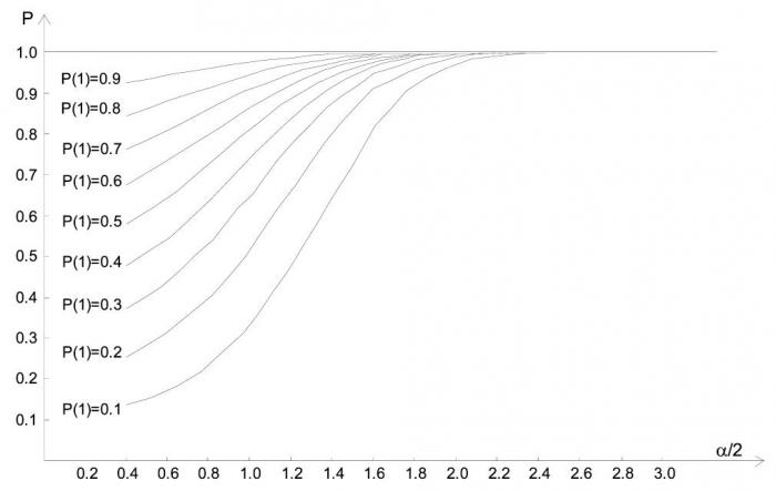Рис. 2. График зависимости надежности объекта P=f[α/2;P(1)] от функции α/2 и априорной вероятности его наличия P(1)