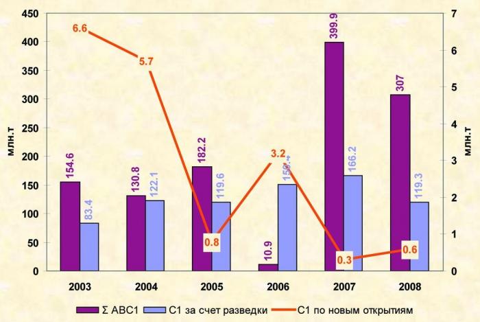 Рис. 1. Прирост запасов с 2003-2008 гг.
