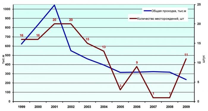 Рис.2. Количество месторождений, открытых с 1999 по 2009 годы