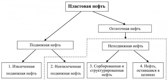 Рис. 1. Составляющие пластовой нефти, имеющие различные средние значения физико-химических свойств