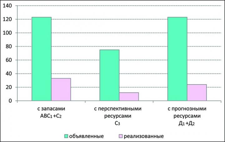 Рис.3. Соотношение выставленных и проданных на аукционах и конкурсах участков недр в 2010 г. в России