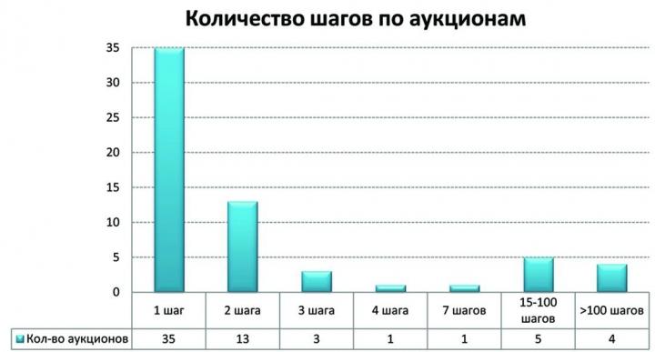 Рис.4. Количество шагов на аукционах, проведенных в 2010 г. в России