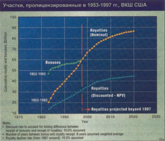 Рис. 2. Участки, пролицензированные в 1953-1997 гг.