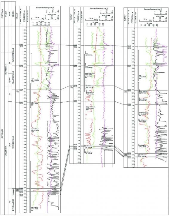 Рис 3. Схема корреляции по линии скважин 31-30-32