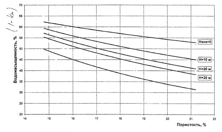 Рис.4. График прогноза положения ВНК (по методике Петерсилье В.И.)