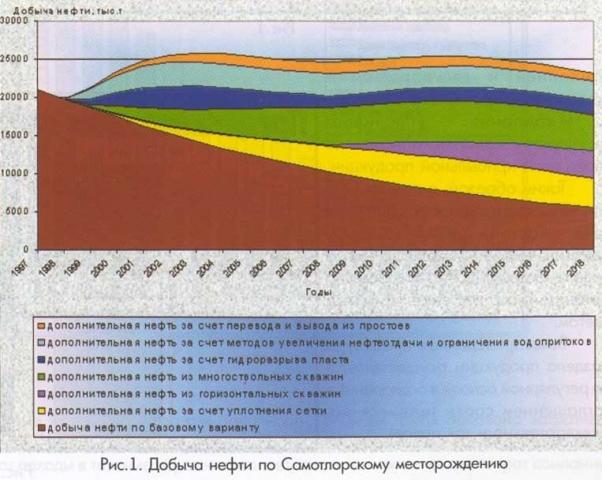 Рис.1. Добыча нефти по Самотлорскому месторождению
