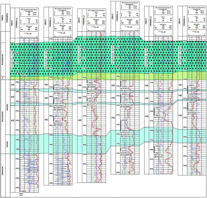 Рис.5. Схема корреляции верхнеюрских отложений Северо-Хохряковского месторождения