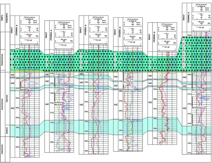 Рис.6. Схема корреляции верхнеюрских отложений Бахиловского месторождения
