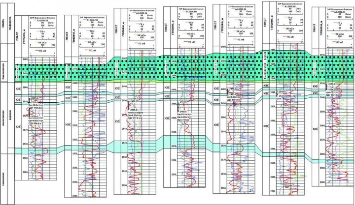 Рис.7. Схема корреляции верхнеюрских отложений Верхнеколикъеганского месторождения