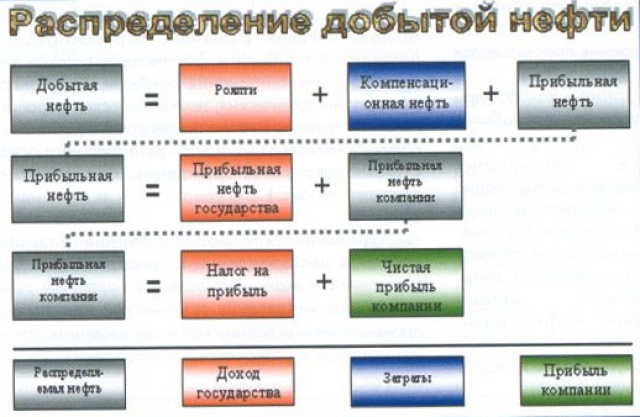 Рис.1. Распределение добытой нефти.