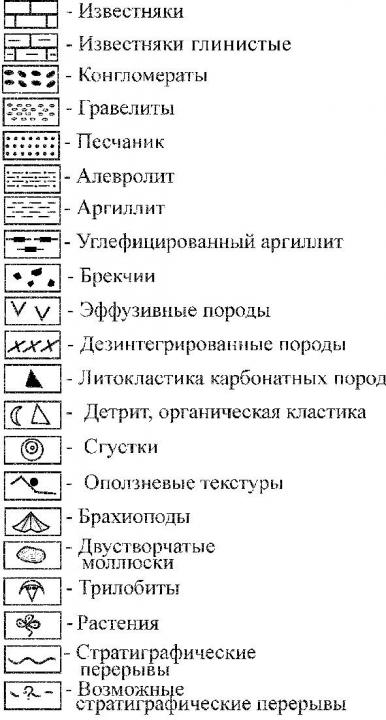 Рис.4. Условные обозначения к рис.3