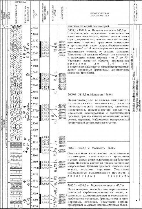 Рис. 5. Разрез ордовикских отложений, вскрытых скважиной Лекосская — 27. Условные обозначения см. на рис.4
