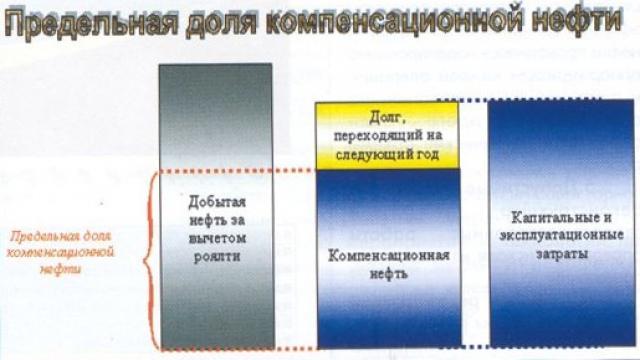 Рис.2. Предельная доля компенсационной нефти