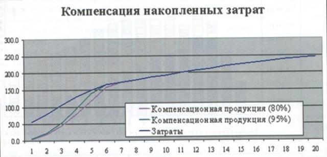 Рис.3. Компенсация накопленных затрат