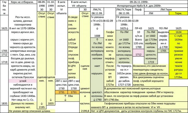 Таблица 2. Геолого-геофизические и технологические характеристики пород пласта АВ4-5, результаты испытания VIІ объекта по скв. 1 Пылькараминской площади