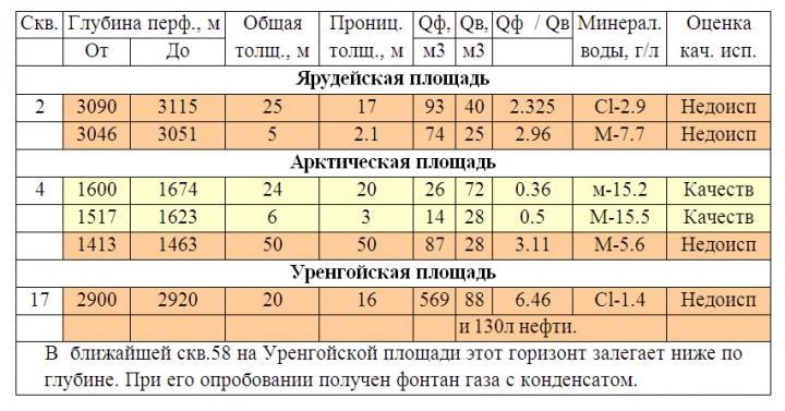 Таблица 1. Сопоставление численных значений расчетных и извлеченных из скважины объемов воды, ее минерализации с оценкой качества испытания [2]
