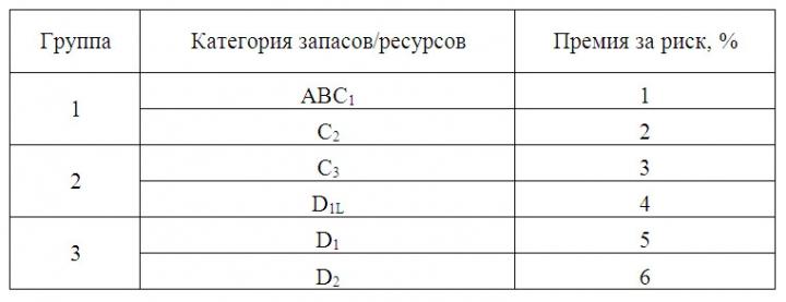 Таблица 1. Сопоставление премий за риск по категориям извлекаемых запасов/ресурсов