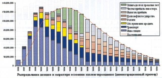 Рис.4. Распределение доходов и затрат при освоении xxx месторождения (демонстрационный пример)