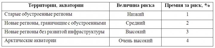 Таблица 2. Определение премии за географо-экономический риск