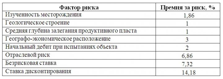 Таблица 3. Определение ставки дисконтирования на примере Бобровского участка