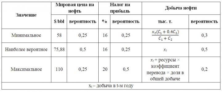 Таблица 4. Оценочные прогнозные интервалы изменения ключевых параметров модели