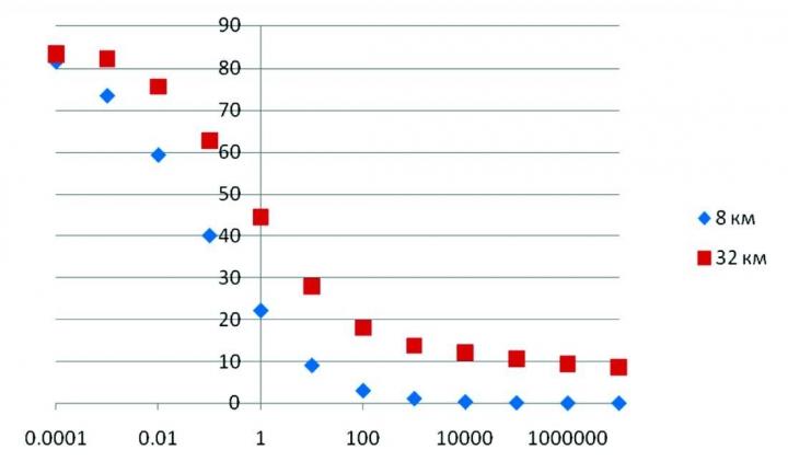 Рис. 6. Зависимость среднеквадратической ошибки аппроксимации от весового коэффициента ρ