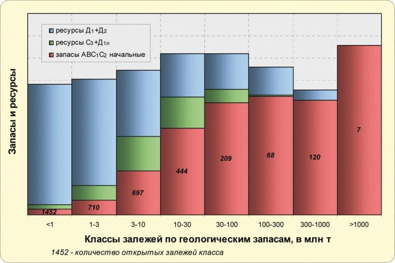 Рис.2. Распределение геологических начальных суммарных ресурсов нефти по залежам разных размеров на территории Югры
