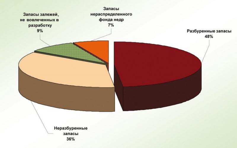 Рис.3. Структура промышленных запасов по степени ввода их в разработку