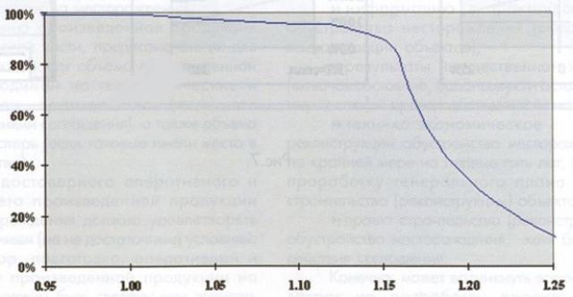 Рис.6. Доля прибыльной продукции компании в зависимости от фактора R